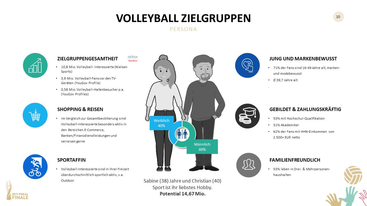 Volleyball Zielgruppen