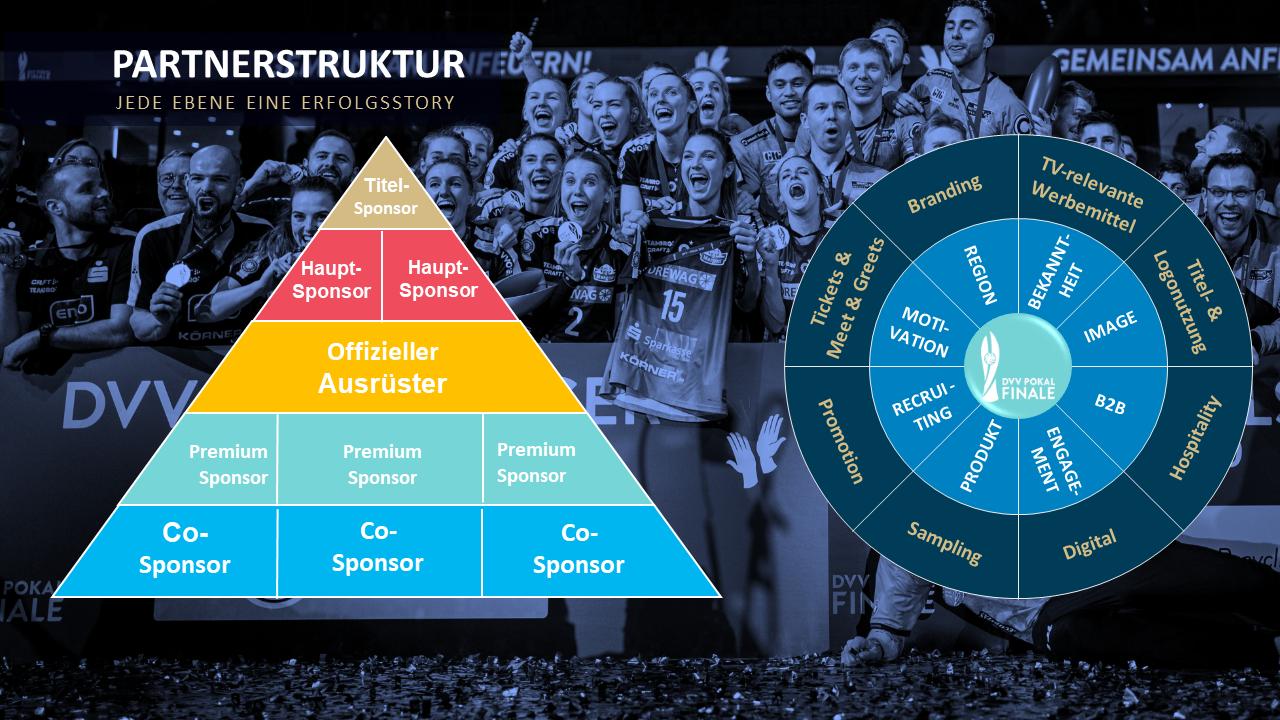 Partnerstruktur